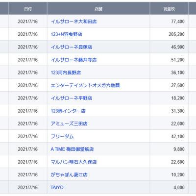 【関西】前日差枚ランキング 2021/7/16(金)