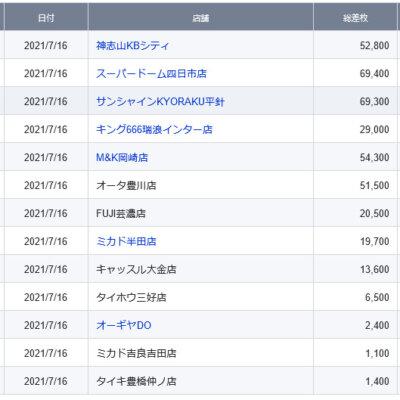 【中部】前日ランキング 2021/7/16(金)