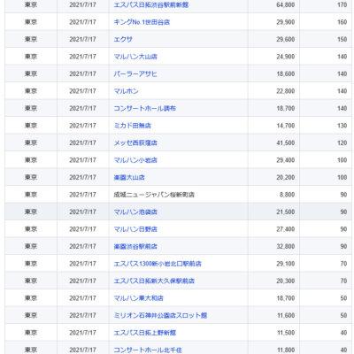 【関東】2021/7/17(土)出したお店まとめ