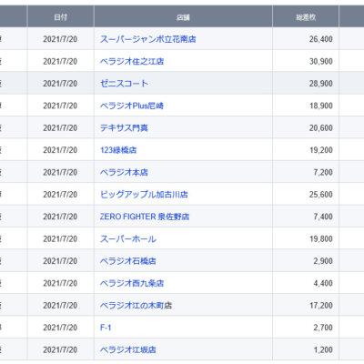 【関西】前日差枚ランキング 2021/7/20(火)