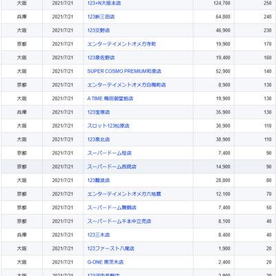 【関西】前日差枚ランキング 2021/7/21(水)