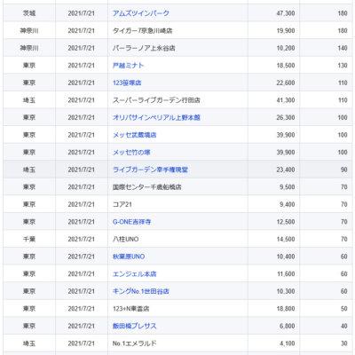 【関東】2021/7/21(水)出したお店まとめ