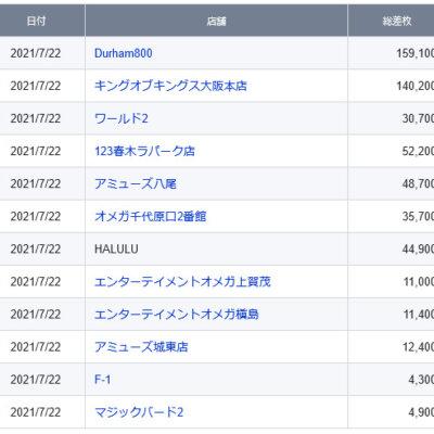 【関西】前日差枚ランキング 2021/7/22(木)