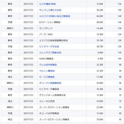 【関東】2021/7/23(金)出したお店まとめ