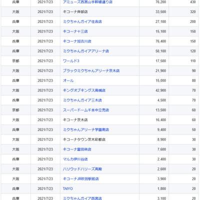【関西】前日差枚ランキング 2021/7/23(金)