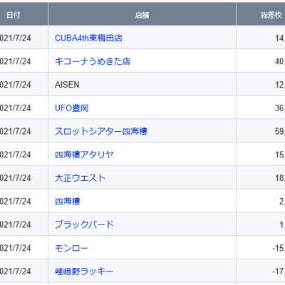 【関西】前日差枚ランキング 2021/7/24(土)