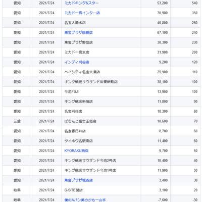 【中部】前日ランキング 2021/7/24(土)