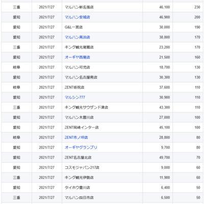【中部】前日ランキング 2021/7/27(火)