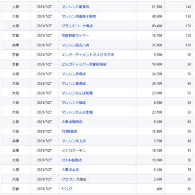 【関西】前日差枚ランキング 2021/7/27(火)