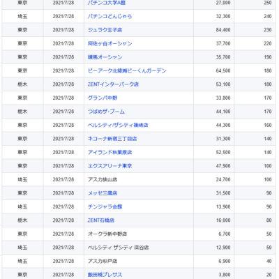 【関東】2021/7/28(火)出したお店まとめ