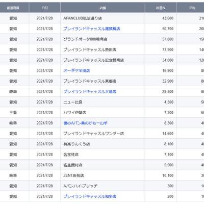 【中部】前日ランキング 2021/7/28(水)