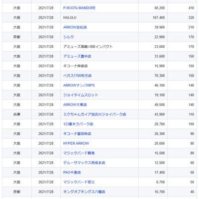 【関西】前日差枚ランキング 2021/7/28(水)