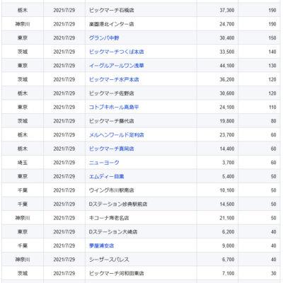 【関東】2021/7/29(木)出したお店まとめ