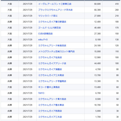 【関西】前日差枚ランキング 2021/7/29(木)