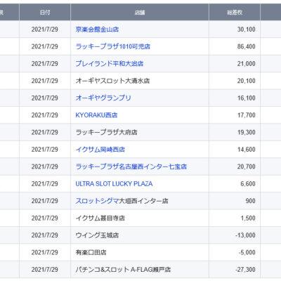 【中部】前日ランキング 2021/7/29(木)