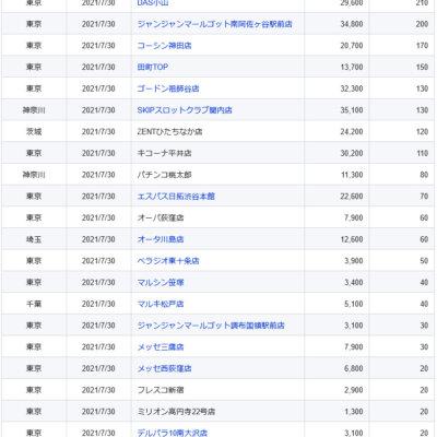 【関東】2021/7/30(金)出したお店まとめ