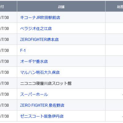 【関西】前日差枚ランキング 2021/7/30(金)