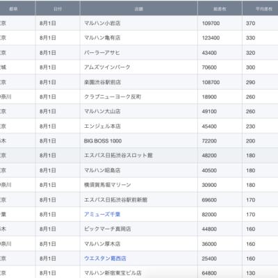 【関東】2021/8/1(日)出したお店まとめ
