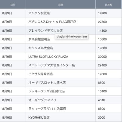 【中部】前日ランキング 2021/8/9(月)