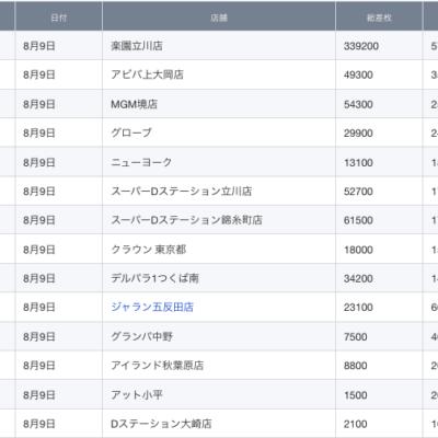 【関東】2021/8/9(月)出したお店まとめ