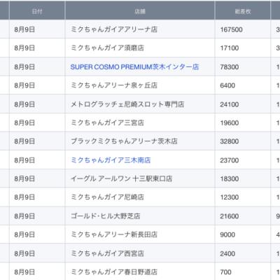 【関西】前日差枚ランキング 2021/8/9(月)