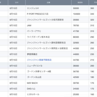 【関東】2021/8/15(日)出したお店まとめ