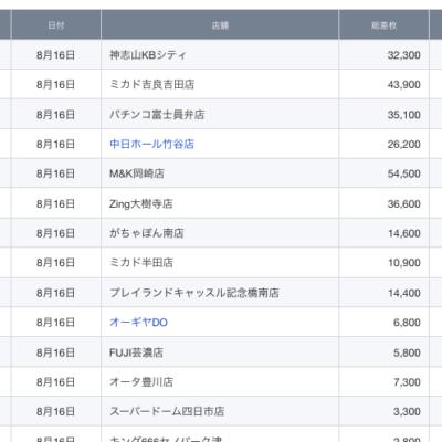 【中部】前日ランキング 2021/8/16(月)
