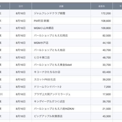 【関東】2021/8/16(月)出したお店まとめ