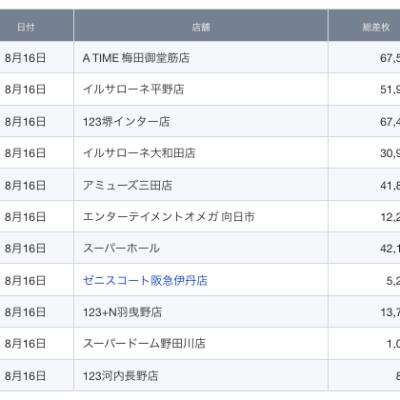 【関西】前日差枚ランキング 2021/8/16(月)