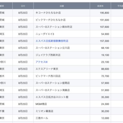 【関東】2021/8/23(月)出したお店まとめ
