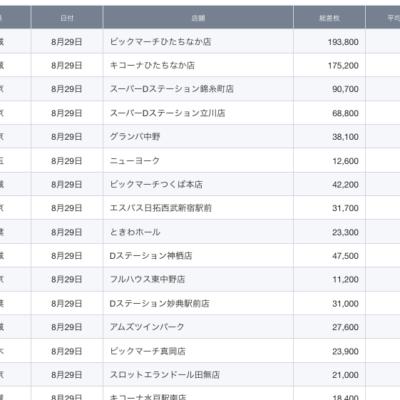 【関東】2021/8/29(日)出したお店まとめ