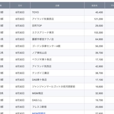 【関東】2021/8/30(月)出したお店まとめ