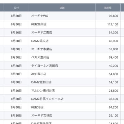 【中部】前日ランキング 2021/8/30(月)