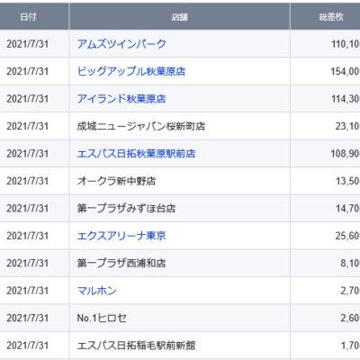 【関東】2021/7/31(土)出したお店まとめ