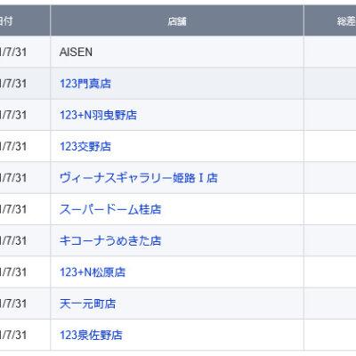 【関西】前日差枚ランキング 2021/7/31(土)