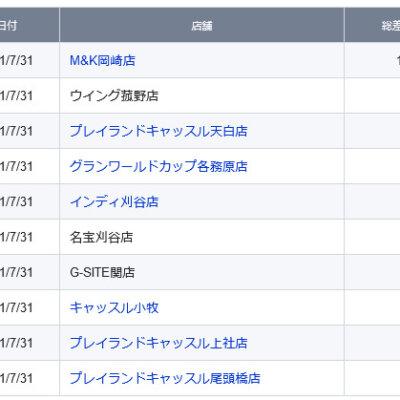 【中部】前日ランキング 2021/7/31(土)