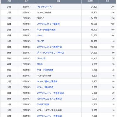 【関西】前日差枚ランキング 2021/8/3(火)