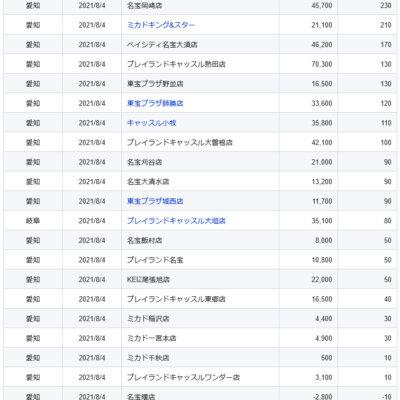 【中部】前日ランキング 2021/8/4(水)