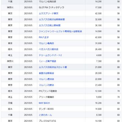 【関東】2021/8/5(木)出したお店まとめ