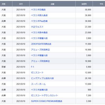 【関西】前日差枚ランキング 2021/8/10(火)