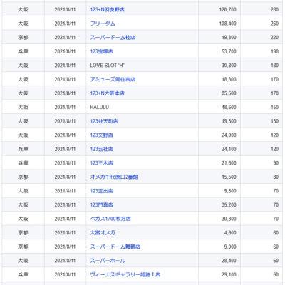 【関西】前日差枚ランキング 2021/8/11(水)