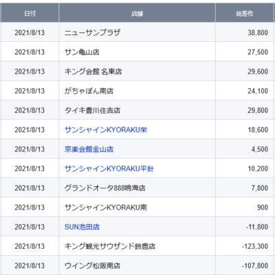 【中部】前日ランキング 2021/8/13(金)