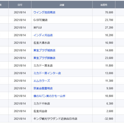 【中部】前日ランキング 2021/8/14(土)