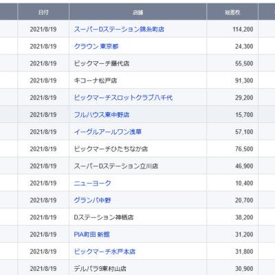 【関東】2021/8/19(木)出したお店まとめ