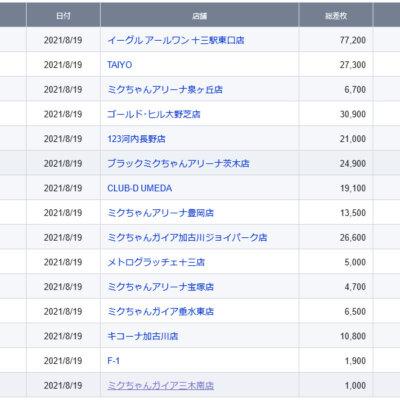 【関西】前日差枚ランキング 2021/8/19(木)