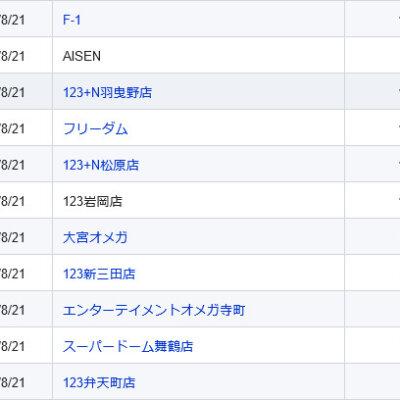 【関西】前日差枚ランキング 2021/8/21(土)
