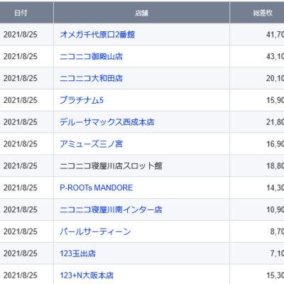 【関西】前日差枚ランキング 2021/8/25(水)