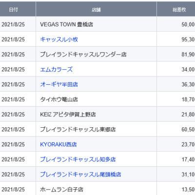 【中部】前日ランキング 2021/8/25(水)