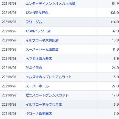 【関西】前日差枚ランキング 2021/8/26(木)