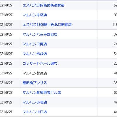 【関東】2021/8/27(金)出したお店まとめ